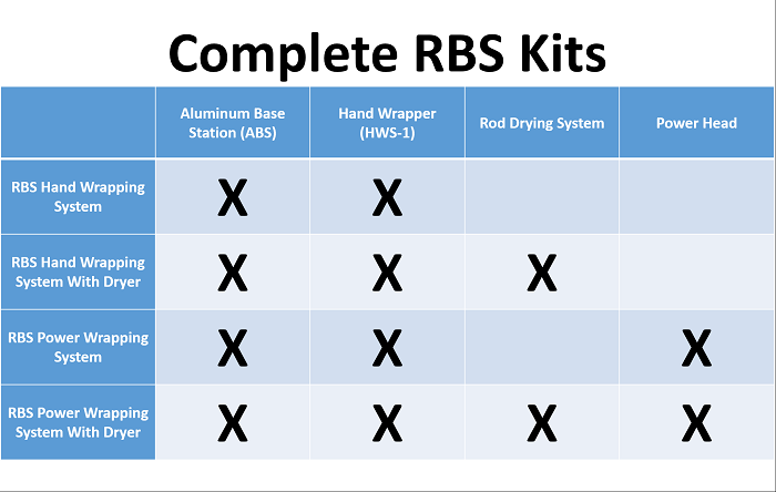 This chart separates each kit and shows what each kit will include.